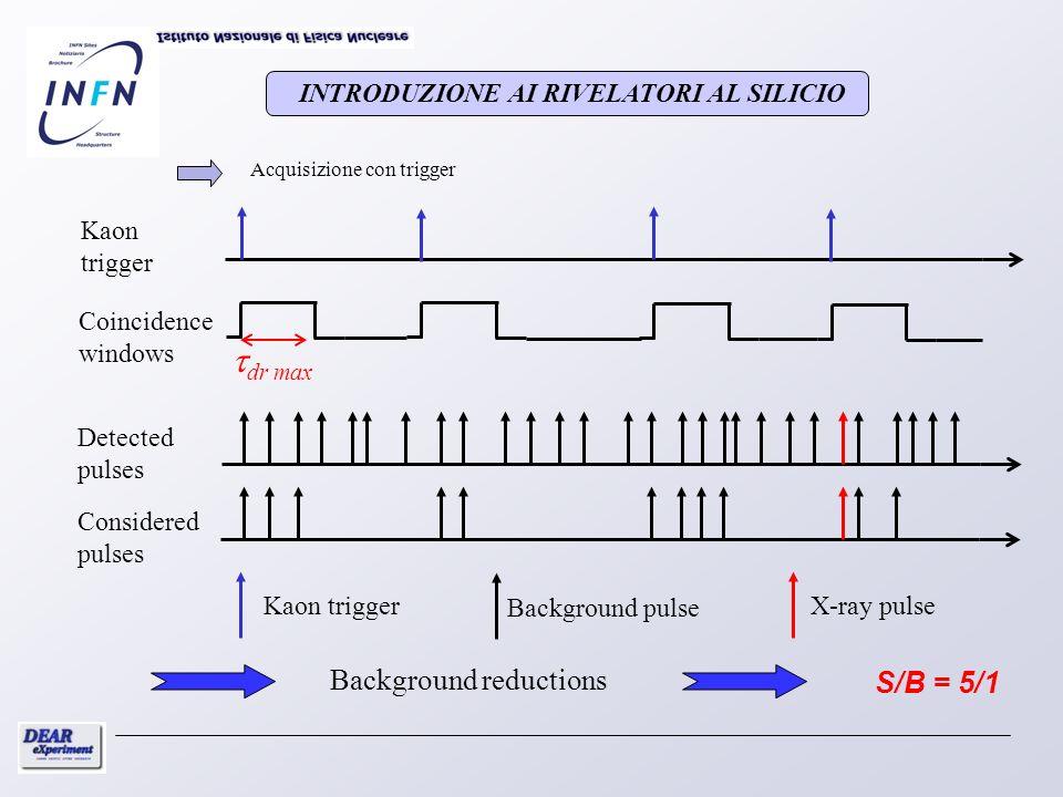 INTRODUZIONE AI RIVELATORI AL SILICIO Acquisizione con trigger Kaon trigger Coincidence windows Detected pulses Considered pulses Kaon triggerX-ray pu