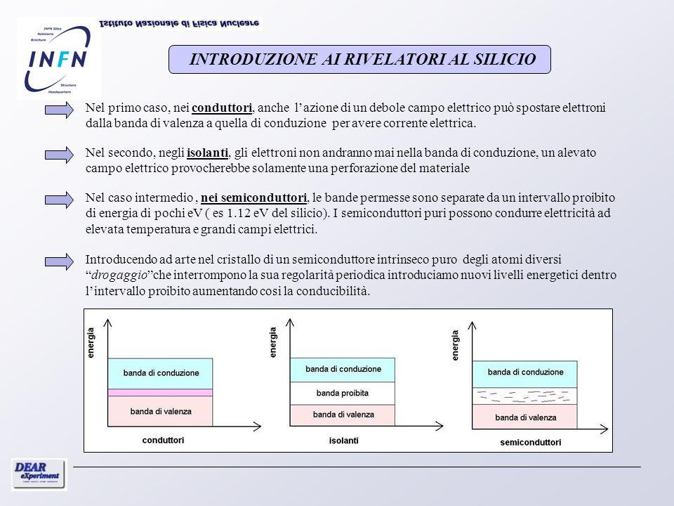 KAONE Latomo esotico ha al posto dellelettrone un particella chiamata KAONE Idrogeno Idrogeno Kaonico DEAR