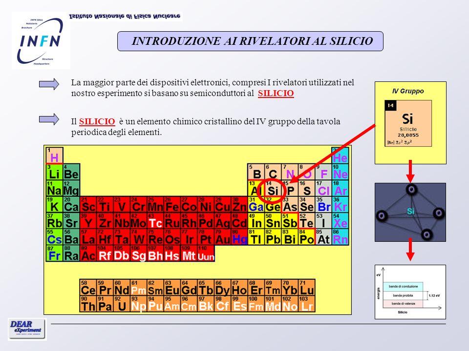 T = 0 KT > 0 K INTRODUZIONE AI RIVELATORI AL SILICIO Il Silicio intrinseco a temperatura ambiente non presenta caratteristiche conduttive (pochi elettroni-lacune che si formano).