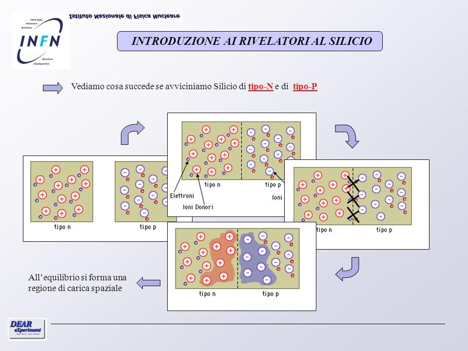 INTRODUZIONE AI RIVELATORI AL SILICIO sincronoasincrono In una misura su atomi esotici quali idrogeno e deuterio kaonici, il segnale è rappresentato da raggi X la cui energia è alcune centinaia di eV differente da 6.4 keV e 7.8 keV, rispettivamente, nel caso dellidrogeno e in quello del deuterio.