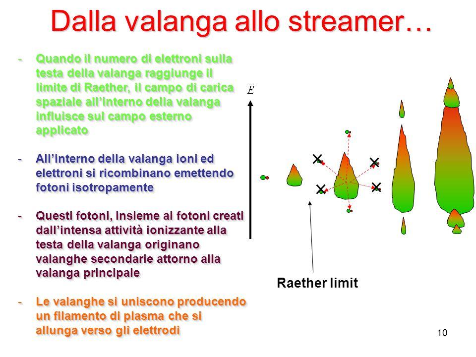 10 Dalla valanga allo streamer… -Quando il numero di elettroni sulla testa della valanga raggiunge il limite di Raether, il campo di carica spaziale allinterno della valanga influisce sul campo esterno applicato -Allinterno della valanga ioni ed elettroni si ricombinano emettendo fotoni isotropamente -Questi fotoni, insieme ai fotoni creati dallintensa attività ionizzante alla testa della valanga originano valanghe secondarie attorno alla valanga principale -Le valanghe si uniscono producendo un filamento di plasma che si allunga verso gli elettrodi -Quando il numero di elettroni sulla testa della valanga raggiunge il limite di Raether, il campo di carica spaziale allinterno della valanga influisce sul campo esterno applicato -Allinterno della valanga ioni ed elettroni si ricombinano emettendo fotoni isotropamente -Questi fotoni, insieme ai fotoni creati dallintensa attività ionizzante alla testa della valanga originano valanghe secondarie attorno alla valanga principale -Le valanghe si uniscono producendo un filamento di plasma che si allunga verso gli elettrodi Raether limit