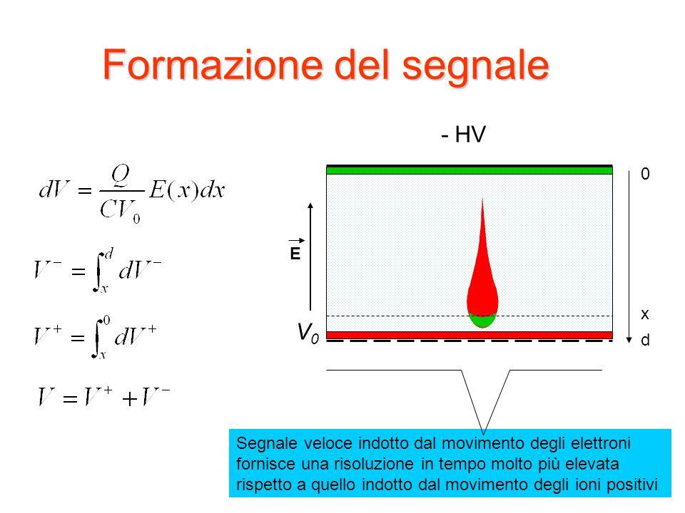 13 - HV Formazione del segnale E x d 0 Segnale veloce indotto dal movimento degli elettroni fornisce una risoluzione in tempo molto più elevata rispetto a quello indotto dal movimento degli ioni positivi V0V0