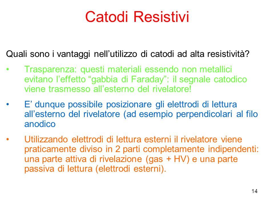 14 Catodi Resistivi Quali sono i vantaggi nellutilizzo di catodi ad alta resistività? Trasparenza: questi materiali essendo non metallici evitano leff