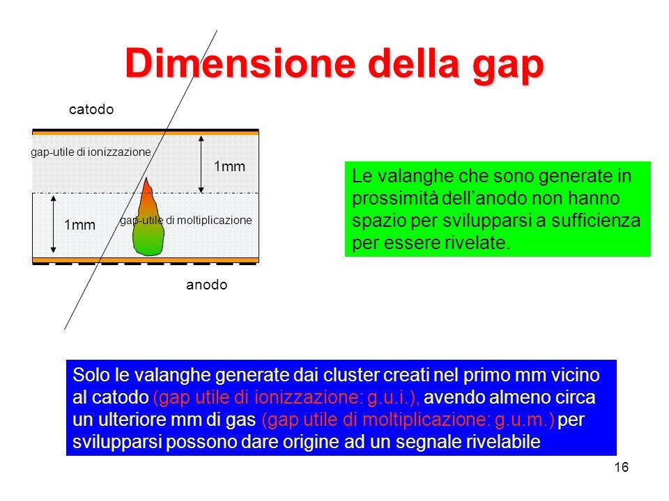 16 Solo le valanghe generate dai cluster creati nel primo mm vicino al catodo (gap utile di ionizzazione: g.u.i.), avendo almeno circa un ulteriore mm