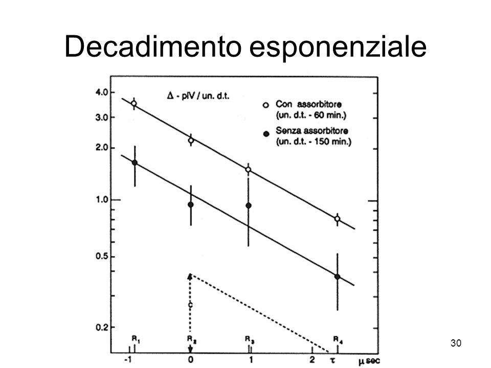 30 Decadimento esponenziale