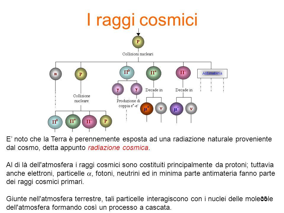 35 E noto che la Terra è perennemente esposta ad una radiazione naturale proveniente dal cosmo, detta appunto radiazione cosmica. Al di là dell'atmosf