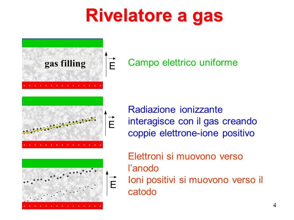 4 Rivelatore a gas gas filling Campo elettrico uniforme Radiazione ionizzante interagisce con il gas creando coppie elettrone-ione positivo Elettroni