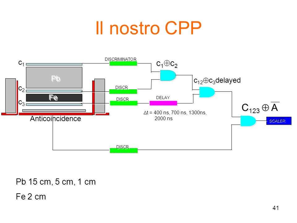 41 Il nostro CPP Pb 15 cm, 5 cm, 1 cm Fe 2 cm Pb 15 cm, 5 cm, 1 cm Fe 2 cm DISCRIMINATOR DELAY t = 400 ns, 700 ns, 1300ns, 2000 ns c1c1 c1c1 c2c2 c2c2 c3c3 c3c3 Anticoincidence DISCR SCALER Pb Fe C 123 A c 1 c 2 c 12 c 3 delayed