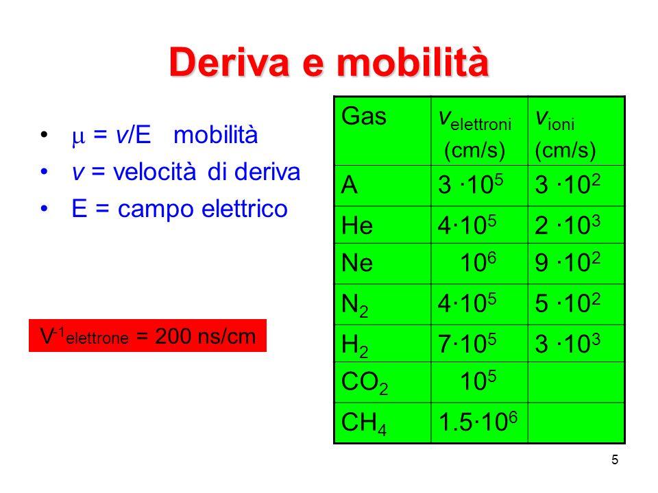 5 Deriva e mobilità = v/E mobilità v = velocità di deriva E = campo elettrico Gasv elettroni (cm/s) v ioni (cm/s) A3 ·10 5 3 ·10 2 He4·10 5 2 ·10 3 Ne 10 6 9 ·10 2 N2N2 4·10 5 5 ·10 2 H2H2 7·10 5 3 ·10 3 CO 2 10 5 CH 4 1.5·10 6 V -1 elettrone = 200 ns/cm