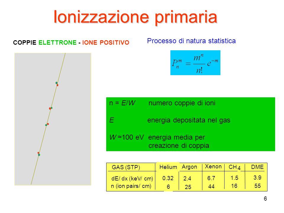 6 COPPIE ELETTRONE - IONE POSITIVO Ionizzazione primaria n = E/W numero coppie di ioni E energia depositata nel gas W 100 eV energia media per creazio