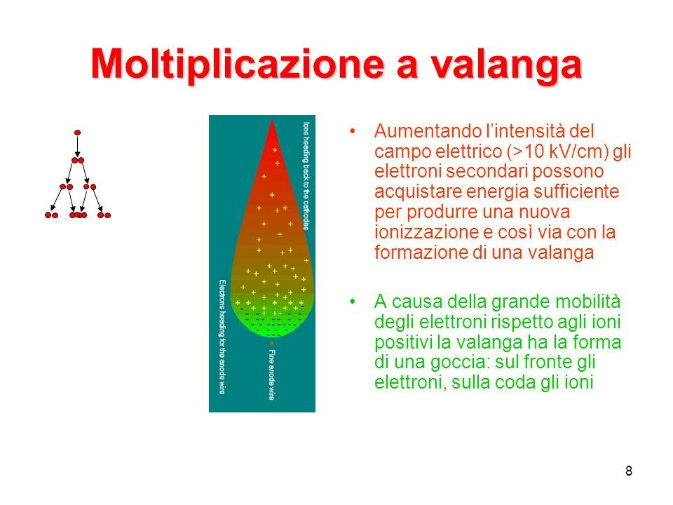 8 Moltiplicazione a valanga Aumentando lintensità del campo elettrico (>10 kV/cm) gli elettroni secondari possono acquistare energia sufficiente per produrre una nuova ionizzazione e così via con la formazione di una valanga A causa della grande mobilità degli elettroni rispetto agli ioni positivi la valanga ha la forma di una goccia: sul fronte gli elettroni, sulla coda gli ioni