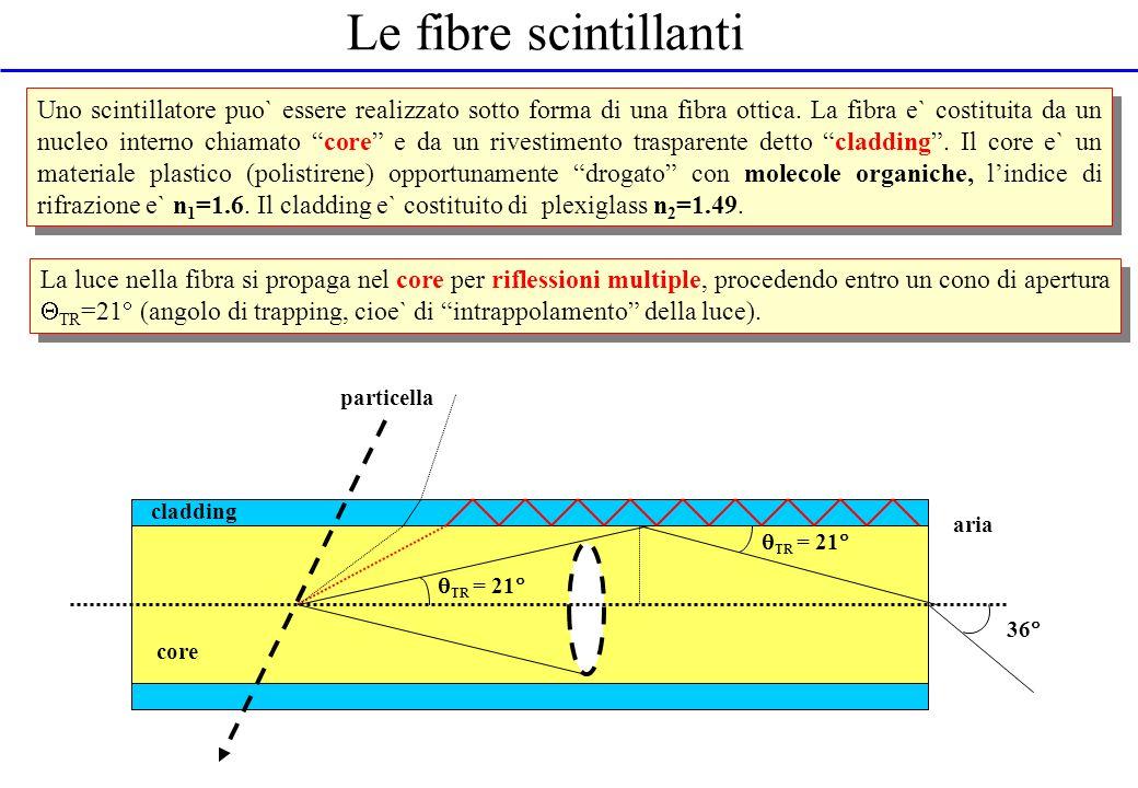 Le fibre scintillanti Uno scintillatore puo` essere realizzato sotto forma di una fibra ottica. La fibra e` costituita da un nucleo interno chiamato c
