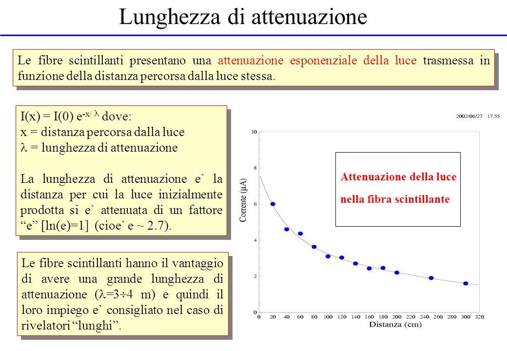 Lunghezza di attenuazione Le fibre scintillanti presentano una attenuazione esponenziale della luce trasmessa in funzione della distanza percorsa dall