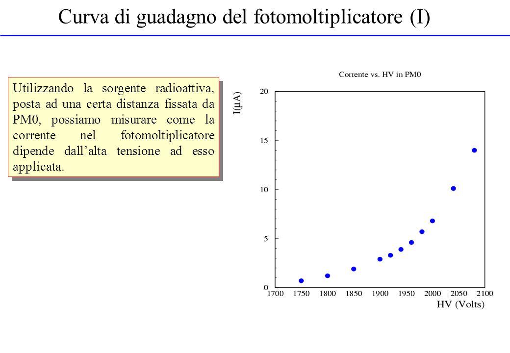 Curva di guadagno del fotomoltiplicatore (I) Utilizzando la sorgente radioattiva, posta ad una certa distanza fissata da PM0, possiamo misurare come l