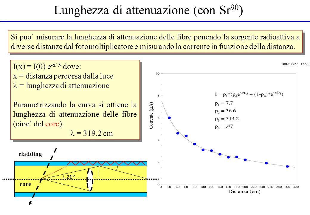 Lunghezza di attenuazione (con Sr 90 ) Si puo` misurare la lunghezza di attenuazione delle fibre ponendo la sorgente radioattiva a diverse distanze da