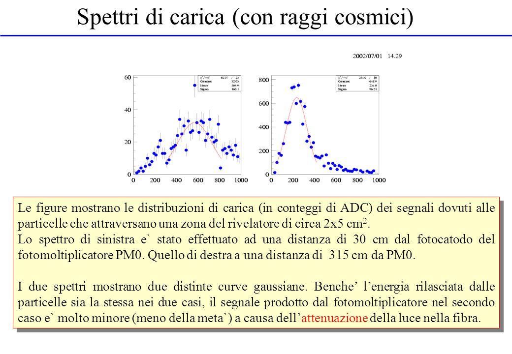 Spettri di carica (con raggi cosmici) Le figure mostrano le distribuzioni di carica (in conteggi di ADC) dei segnali dovuti alle particelle che attrav
