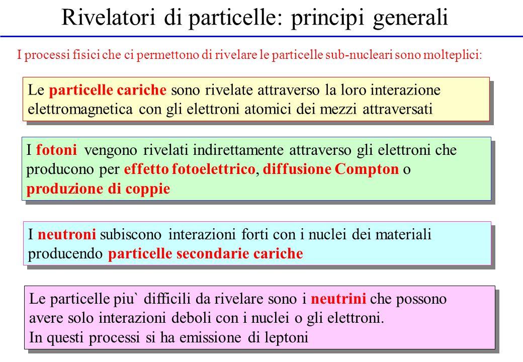 Rivelatori di particelle: principi generali I processi fisici che ci permettono di rivelare le particelle sub-nucleari sono molteplici: Le particelle