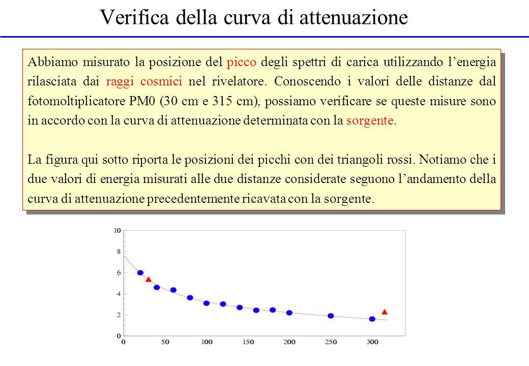 Verifica della curva di attenuazione Abbiamo misurato la posizione del picco degli spettri di carica utilizzando lenergia rilasciata dai raggi cosmici