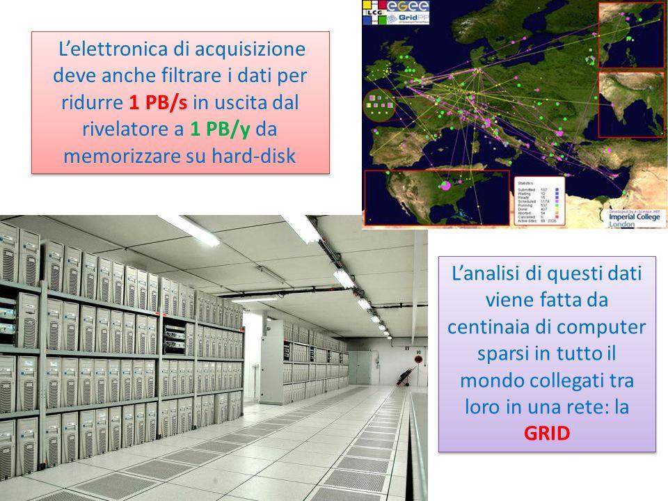Lelettronica di acquisizione deve anche filtrare i dati per ridurre 1 PB/s in uscita dal rivelatore a 1 PB/y da memorizzare su hard-disk Lanalisi di q
