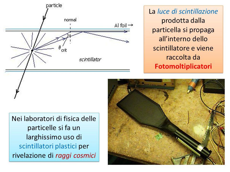 Nei laboratori di fisica delle particelle si fa un larghissimo uso di scintillatori plastici per rivelazione di raggi cosmici La luce di scintillazion