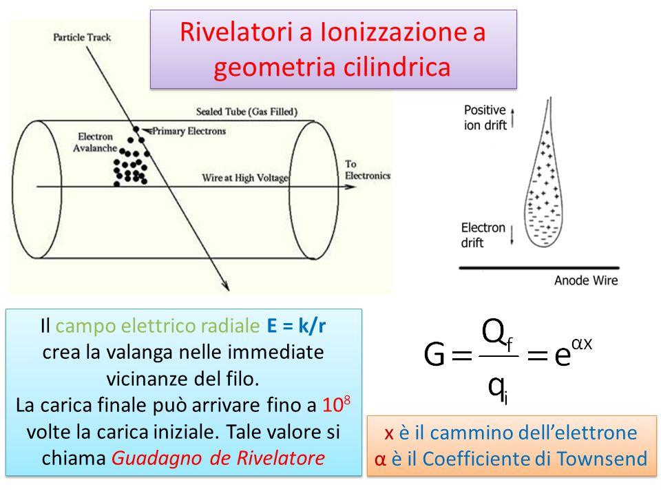 Rivelatori a Ionizzazione a geometria cilindrica Il campo elettrico radiale E = k/r crea la valanga nelle immediate vicinanze del filo. La carica fina