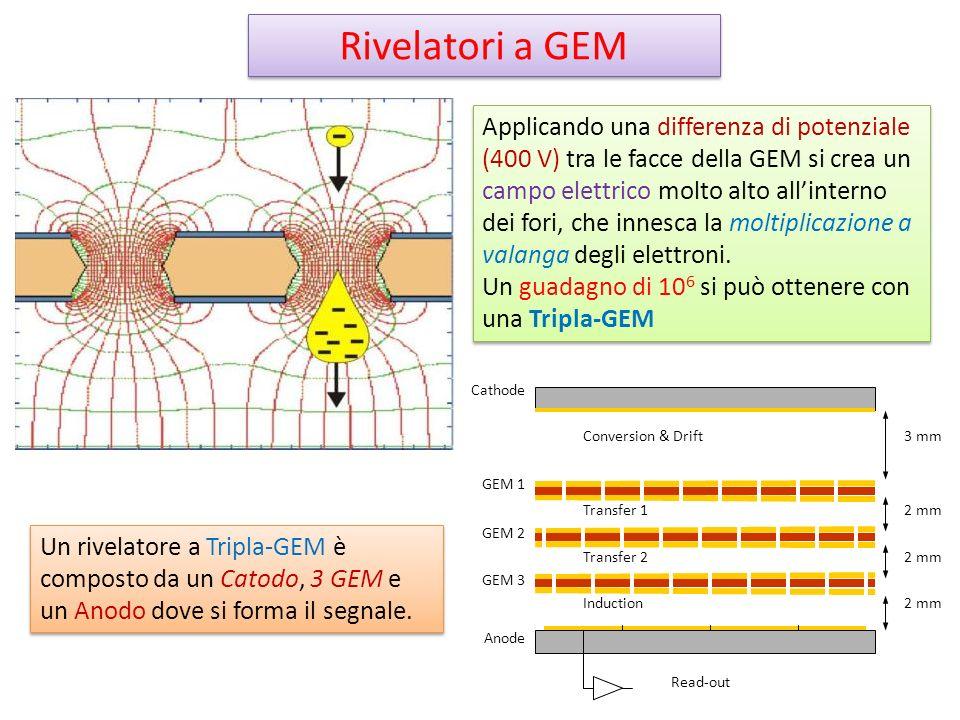 Rivelatori a GEM Applicando una differenza di potenziale (400 V) tra le facce della GEM si crea un campo elettrico molto alto allinterno dei fori, che