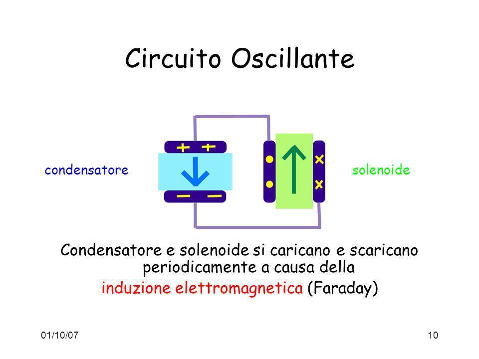 01/10/0710 Circuito Oscillante Condensatore e solenoide si caricano e scaricano periodicamente a causa della induzione elettromagnetica (Faraday) cond