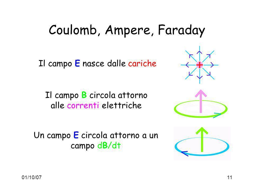 01/10/0711 Coulomb, Ampere, Faraday Il campo E nasce dalle cariche Il campo B circola attorno alle correnti elettriche Un campo E circola attorno a un