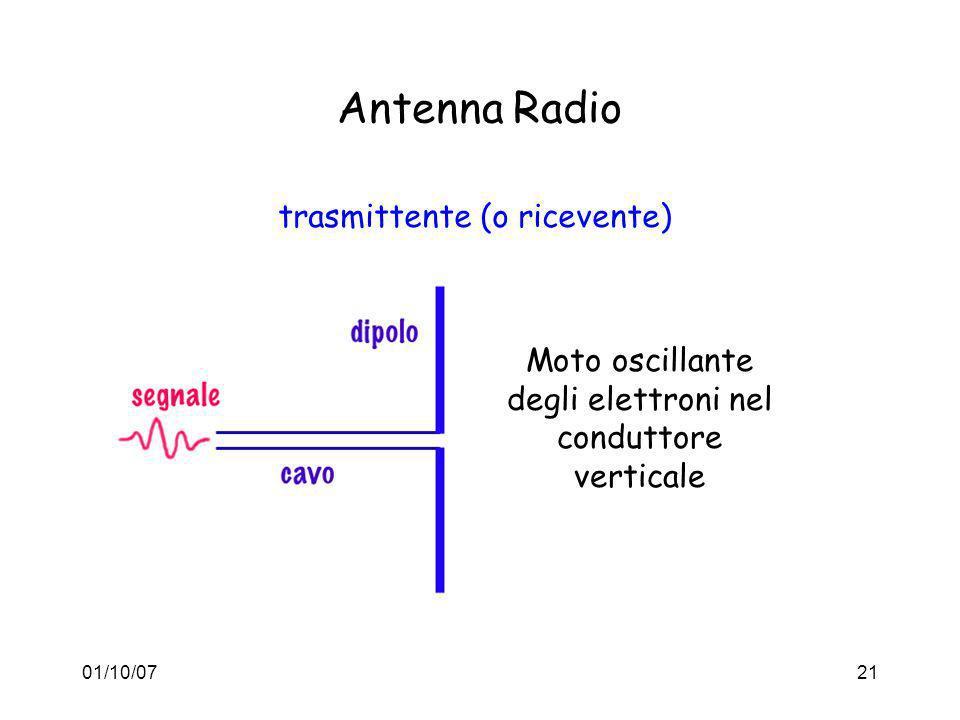 01/10/0721 Antenna Radio trasmittente (o ricevente) Moto oscillante degli elettroni nel conduttore verticale