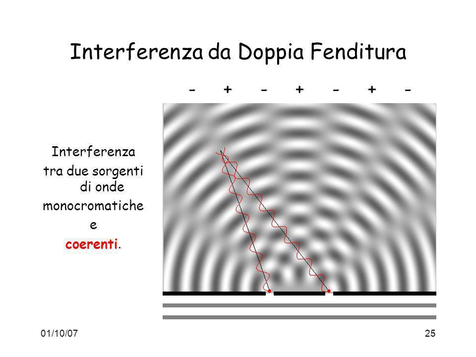 01/10/0725 Interferenza da Doppia Fenditura Interferenza tra due sorgenti di onde monocromatiche e coerenti. - + - + - + -