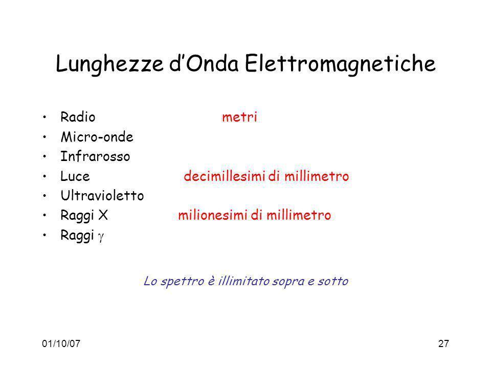 01/10/0727 Lunghezze dOnda Elettromagnetiche Radio metri Micro-onde Infrarosso Luce decimillesimi di millimetro Ultravioletto Raggi X milionesimi di m