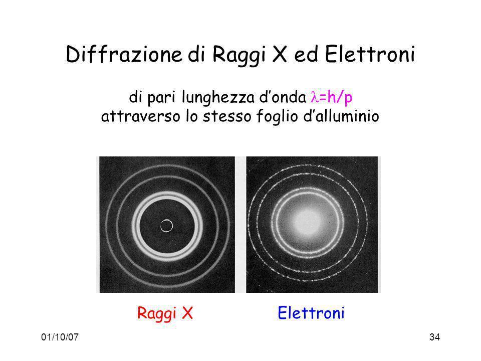 01/10/0734 Diffrazione di Raggi X ed Elettroni di pari lunghezza donda =h/p attraverso lo stesso foglio dalluminio ElettroniRaggi X