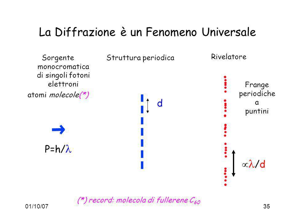 01/10/0735 La Diffrazione è un Fenomeno Universale Struttura periodica Rivelatore Sorgente monocromatica di singoli fotoni elettroni atomi molecole(*)