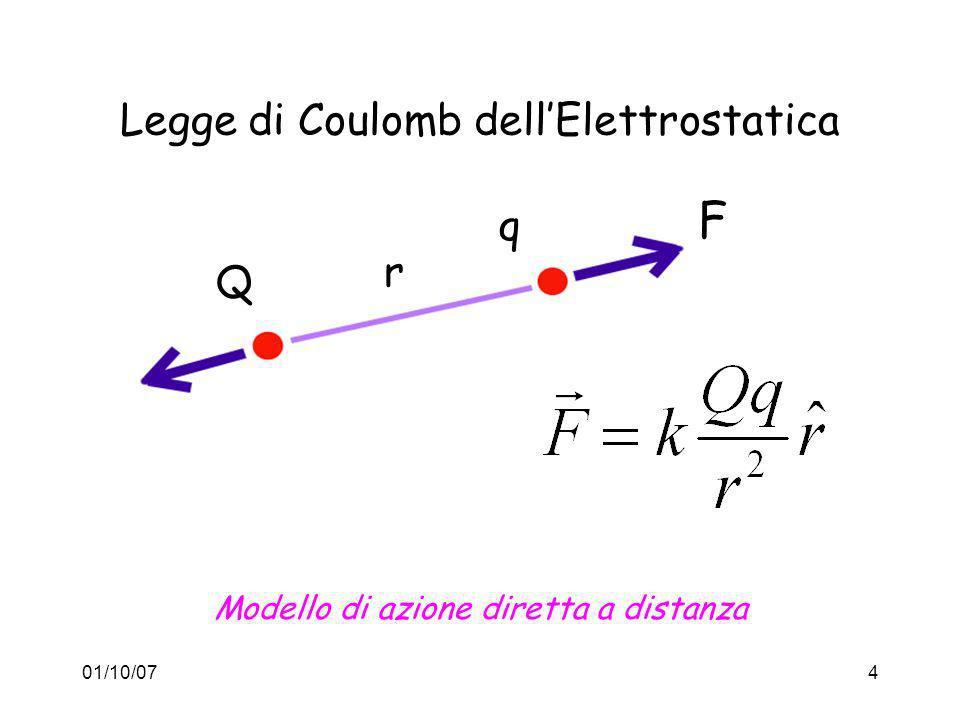 01/10/0715 LUnificazione di Maxwell Onda Luminosa: E e B viaggiano e oscillano insieme trasportando uguale energia alla velocità c=300.00km/s che è una velocità limite E c ElettricitàMagnetismo Luce