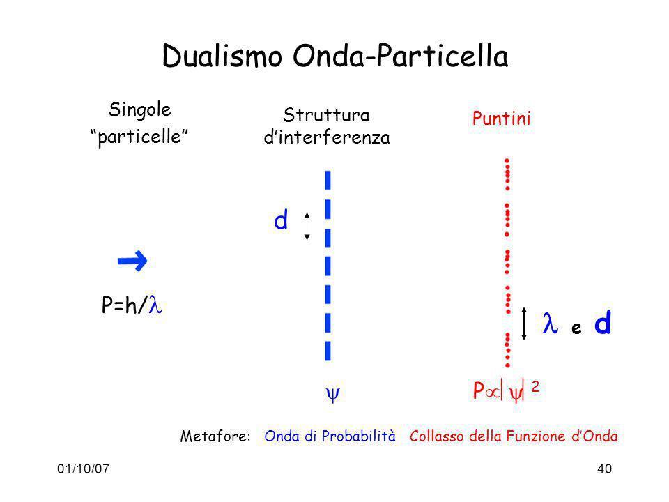 01/10/0740 Dualismo Onda-Particella Singole particelle Struttura dinterferenza Puntini P 2 P=h/ d e d Metafore: Onda di Probabilità Collasso della Fun