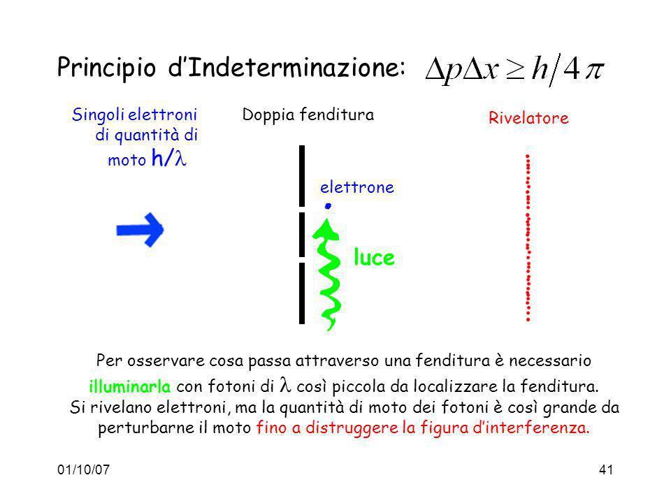 01/10/0741 Principio dIndeterminazione: Singoli elettroni di quantità di moto h/ Doppia fenditura Rivelatore Per osservare cosa passa attraverso una f