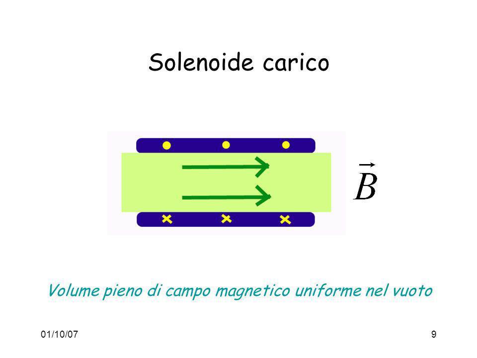 01/10/0710 Circuito Oscillante Condensatore e solenoide si caricano e scaricano periodicamente a causa della induzione elettromagnetica (Faraday) condensatoresolenoide