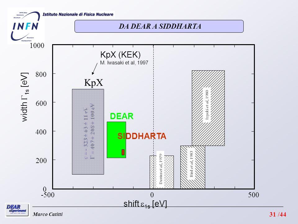 DA DEAR A SIDDHARTA Marco Catitti width 1s [eV] KpX -5005000 0 200 400 600 800 1000 shift 1s [eV] Davies et al, 1979 Izycki et al, 1980 Bird et al, 1983 KpX (KEK) M.