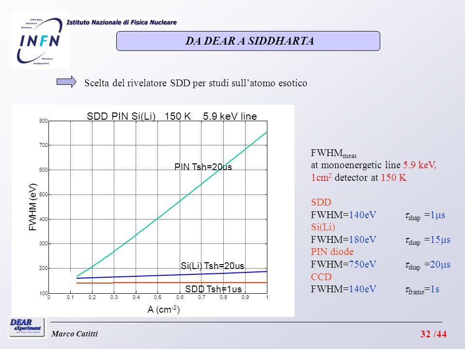 Marco Catitti Scelta del rivelatore SDD per studi sullatomo esotico 00.10.20.30.40.50.60.70.80.91 100 200 300 400 500 600 700 800 A (cm -2 ) FWHM (eV) SDD PIN Si(Li) 150 K 5.9 keV line PIN Tsh=20us Si(Li) Tsh=20us SDD Tsh=1us FWHM meas at monoenergetic line 5.9 keV, 1cm 2 detector at 150 K SDD FWHM=140eV shap =1 s Si(Li) FWHM=180eV shap =15 s PIN diode FWHM=750eV shap =20 s CCD FWHM=140eV frame =1s DA DEAR A SIDDHARTA 32 /44