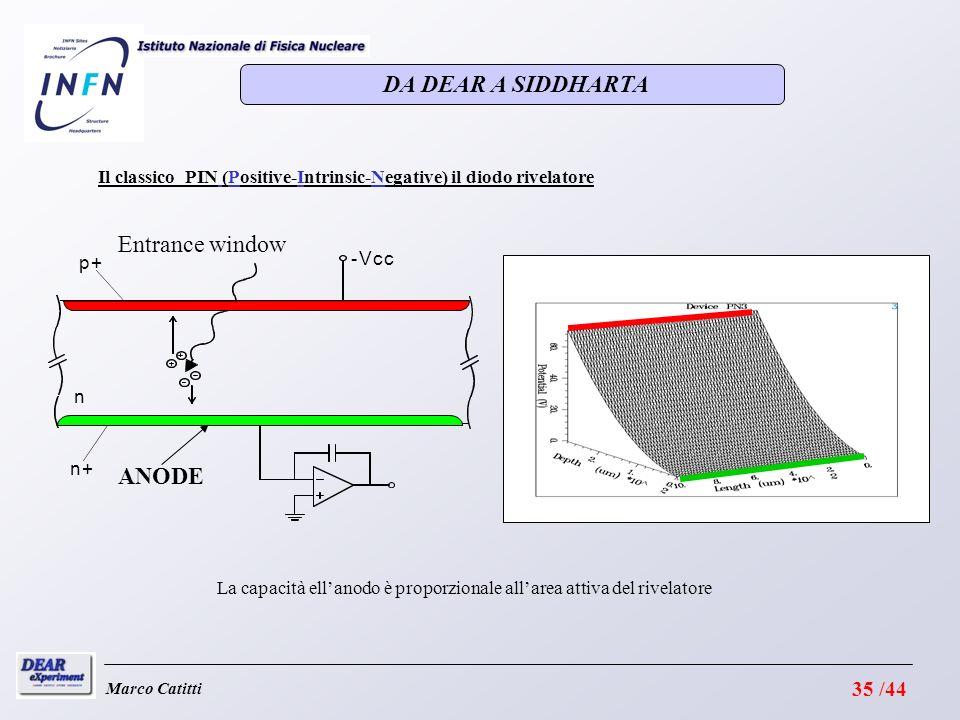 Marco Catitti Il classico PIN (Positive-Intrinsic-Negative) il diodo rivelatore n n+ p+ -Vcc ANODE Entrance window La capacità ellanodo è proporzionale allarea attiva del rivelatore DA DEAR A SIDDHARTA 35 /44