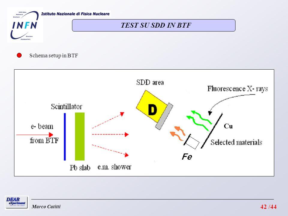 Marco Catitti Schema setup in BTF Cu TEST SU SDD IN BTF 42 /44