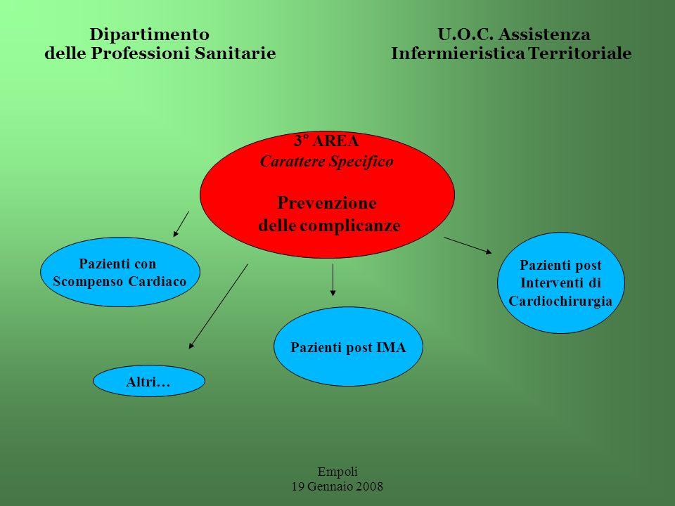 Empoli 19 Gennaio 2008 Dipartimento U.O.C. Assistenza delle Professioni Sanitarie Infermieristica Territoriale 3° AREA Carattere Specifico Prevenzione