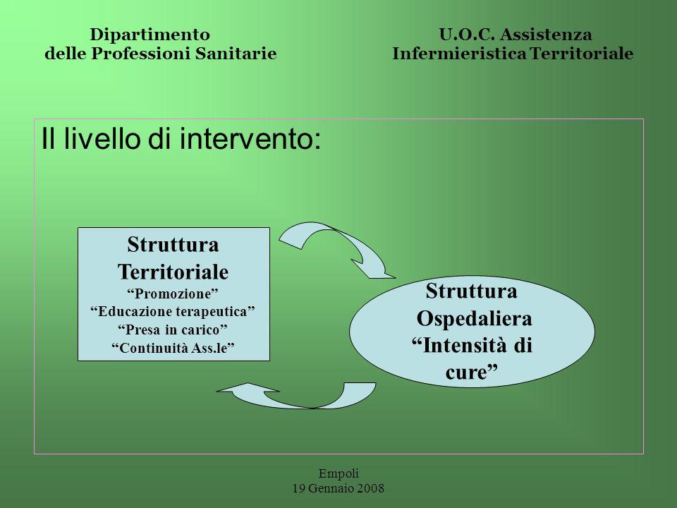 Empoli 19 Gennaio 2008 Dipartimento U.O.C. Assistenza delle Professioni Sanitarie Infermieristica Territoriale Il livello di intervento: Struttura Ter
