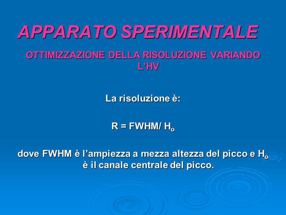 APPARATO SPERIMENTALE OTTIMIZZAZIONE DELLA RISOLUZIONE VARIANDO LHV La risoluzione è: R = FWHM/ H o dove FWHM è lampiezza a mezza altezza del picco e