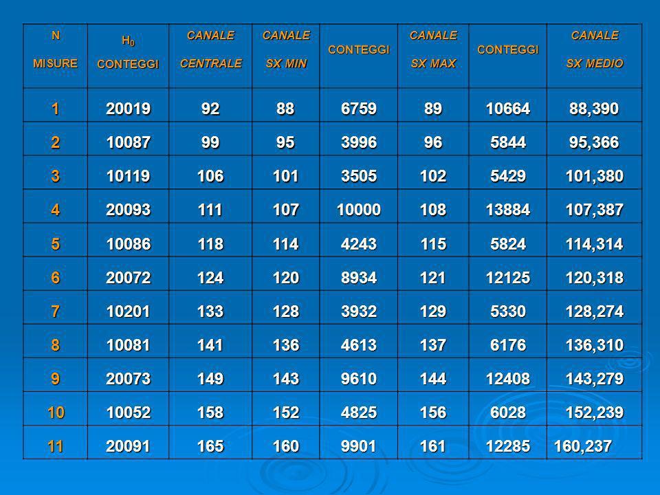 NMISURE H 0 CONTEGGICANALECENTRALECANALE SX MIN CONTEGGICANALE SX MAX CONTEGGICANALE SX MEDIO 12001992886759891066488,390 2100879995399696584495,366 3