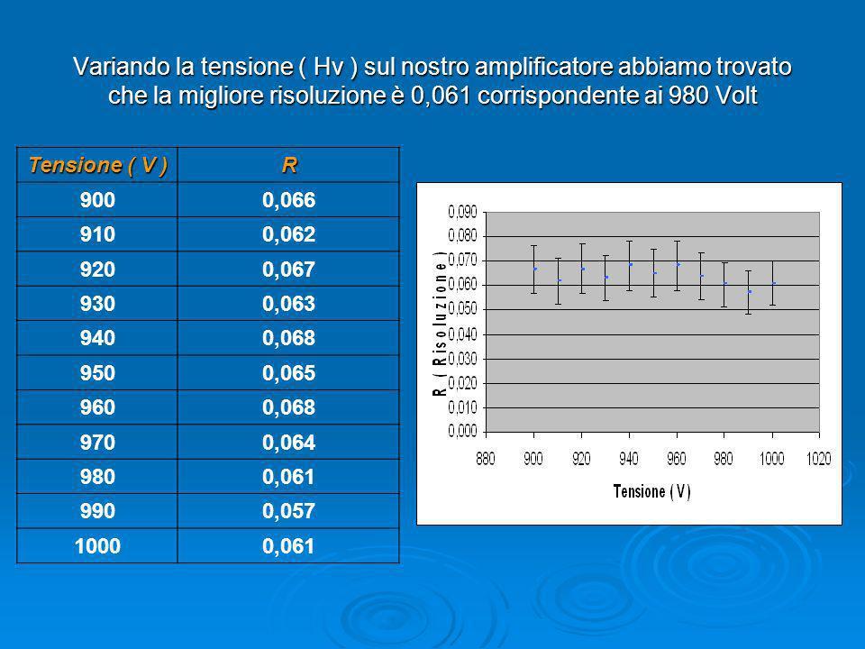Variando la tensione ( Hv ) sul nostro amplificatore abbiamo trovato che la migliore risoluzione è 0,061 corrispondente ai 980 Volt Tensione ( V ) R 9