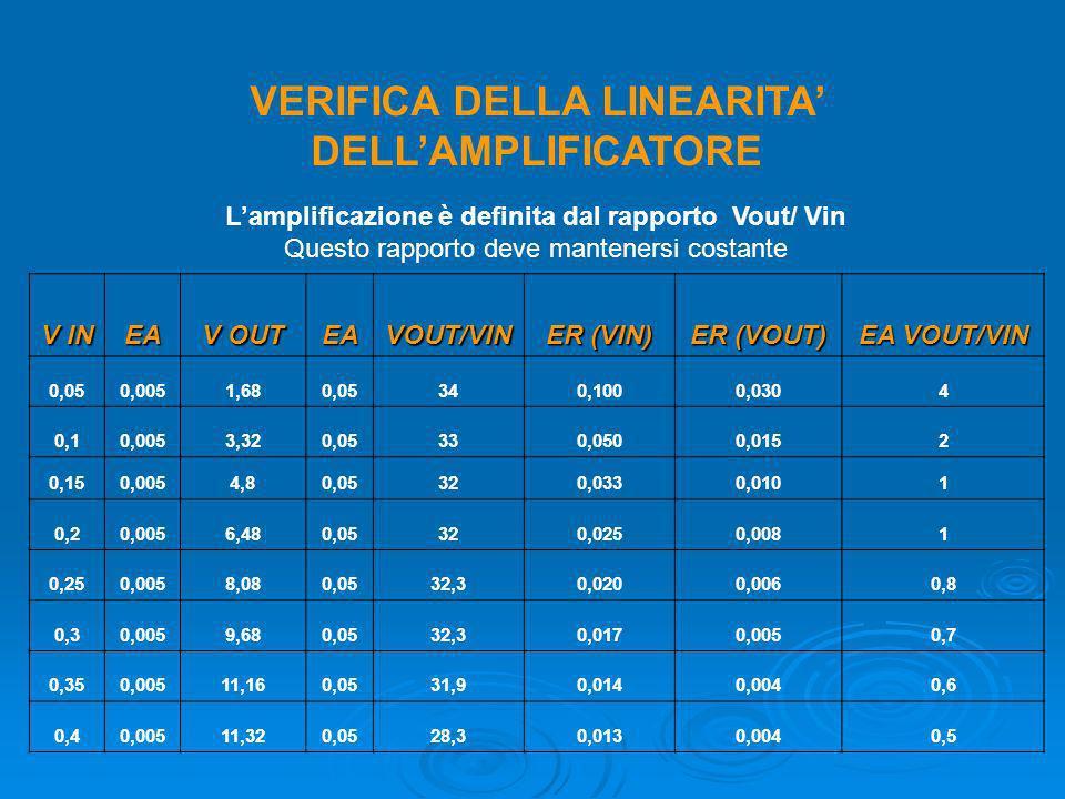VERIFICA DELLA LINEARITA DELLAMPLIFICATORE Lamplificazione è definita dal rapporto Vout/ Vin Questo rapporto deve mantenersi costante V IN EA V OUT EA