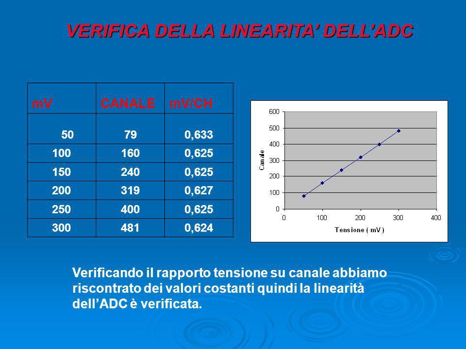VERIFICA DELLA LINEARITA DELLADC mVCANALEmV/CH 50790,633 1001600,625 1502400,625 2003190,627 2504000,625 3004810,624 Verificando il rapporto tensione