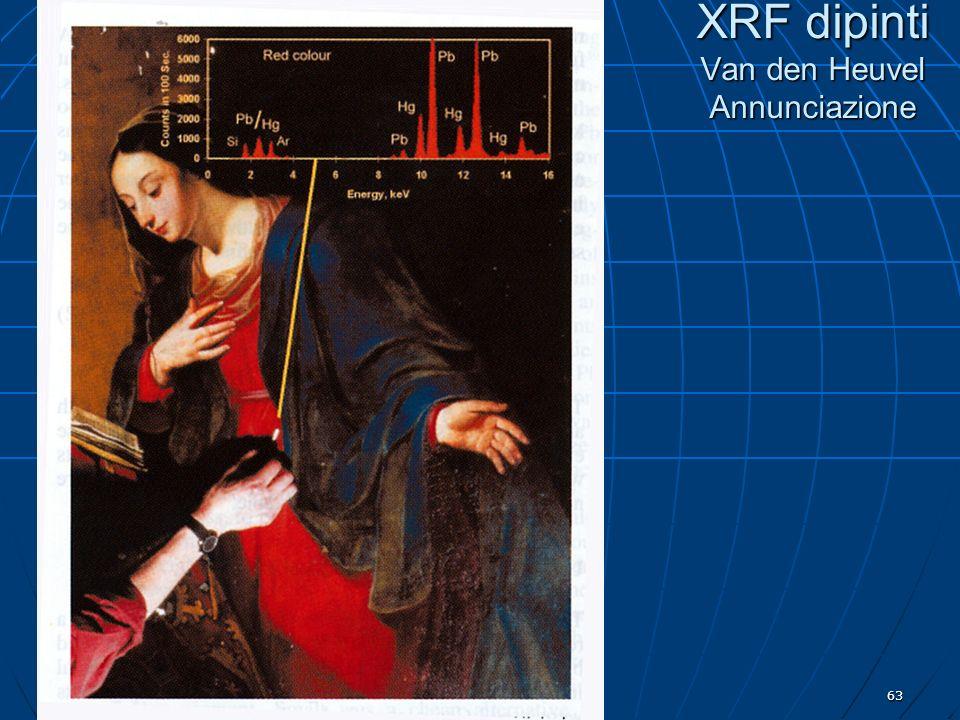 Indagini non distruttive63 XRF dipinti Van den Heuvel Annunciazione
