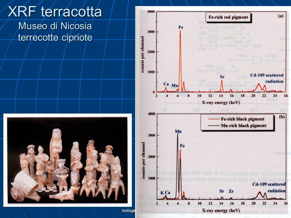 Indagini non distruttive66 XRF terracotta Museo di Nicosia terrecotte cipriote